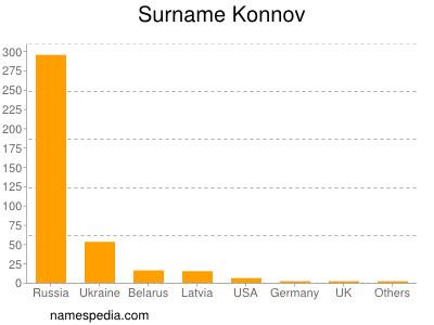 Surname Konnov