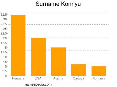 Surname Konnyu