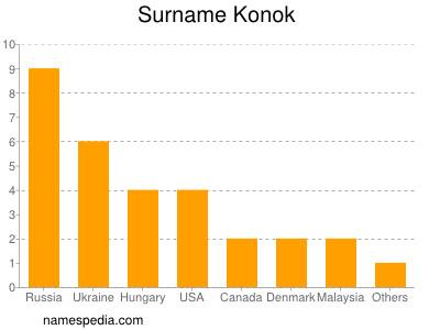 Surname Konok