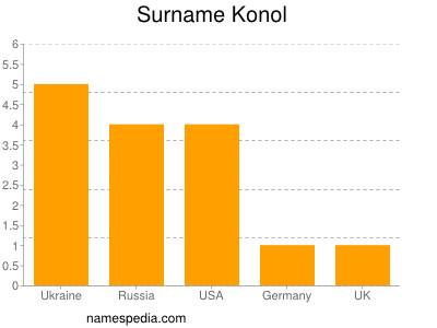 Surname Konol
