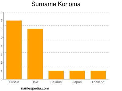 Surname Konoma