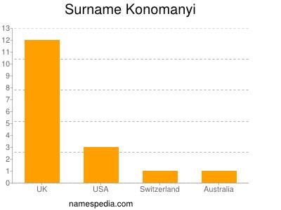 Surname Konomanyi