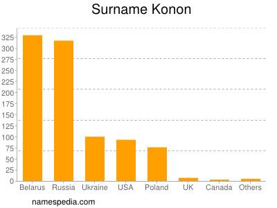 Surname Konon