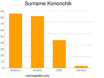 Surname Kononchik