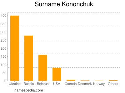 Surname Kononchuk