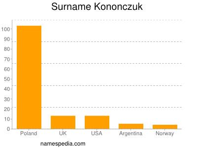 Surname Kononczuk