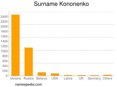 Familiennamen Kononenko