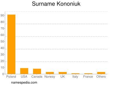 Surname Kononiuk