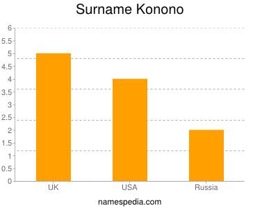 Surname Konono