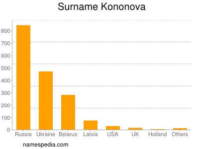 Surname Kononova