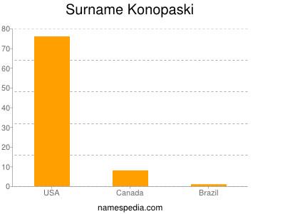 Surname Konopaski