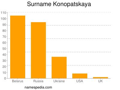 Surname Konopatskaya
