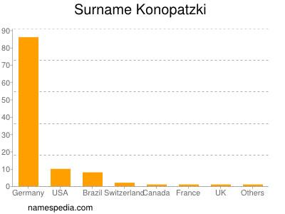 Surname Konopatzki