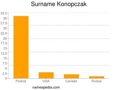 Surname Konopczak