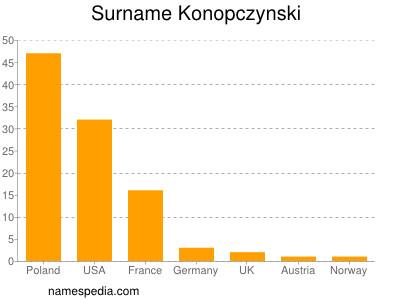 Surname Konopczynski
