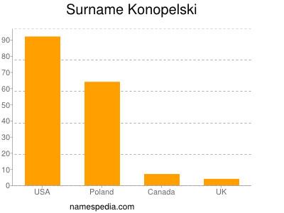 Surname Konopelski