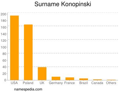 nom Konopinski