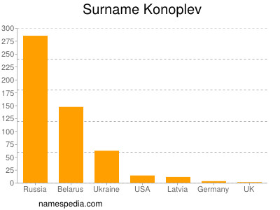 Surname Konoplev