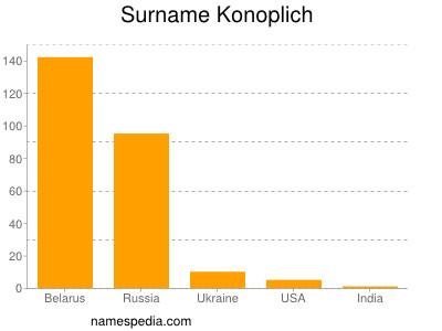 Surname Konoplich