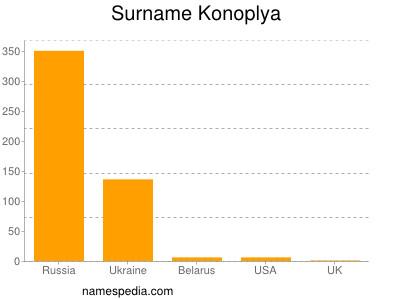 Surname Konoplya