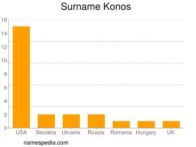 Surname Konos