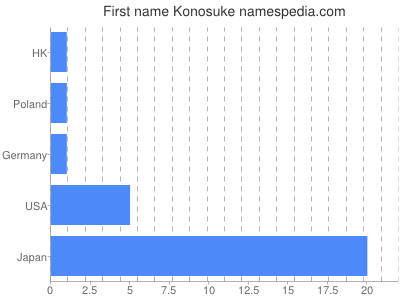 Given name Konosuke