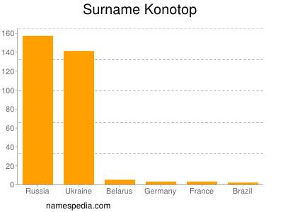 Surname Konotop