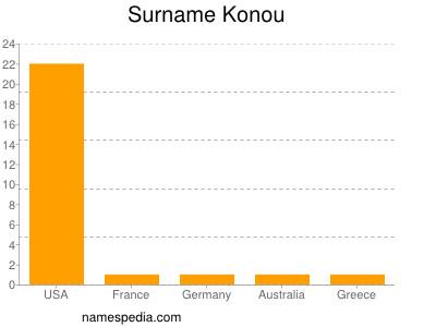 Surname Konou