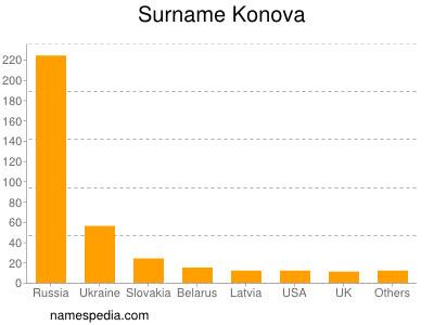 Surname Konova
