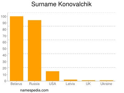 Surname Konovalchik
