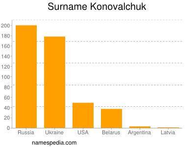 Surname Konovalchuk