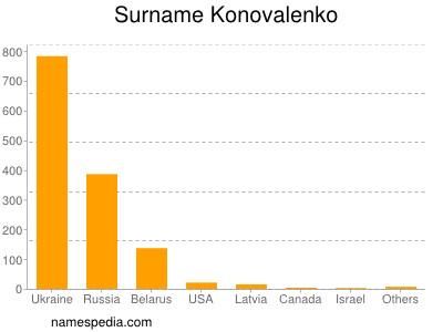 Surname Konovalenko
