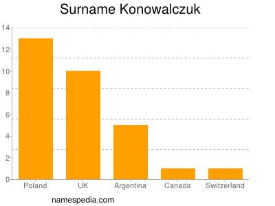 Surname Konowalczuk