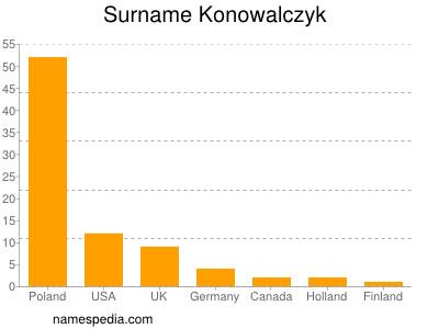 Surname Konowalczyk
