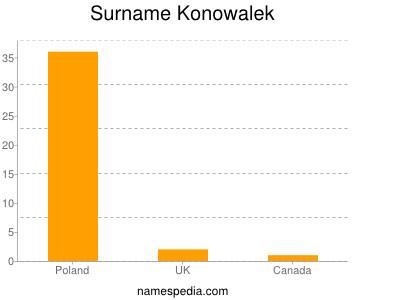 Surname Konowalek