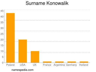 Surname Konowalik