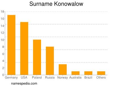 Surname Konowalow