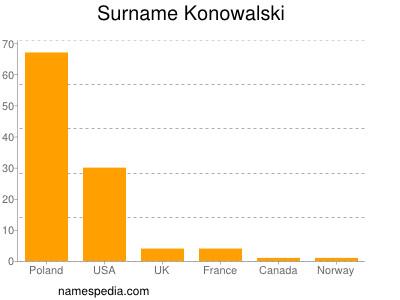Surname Konowalski