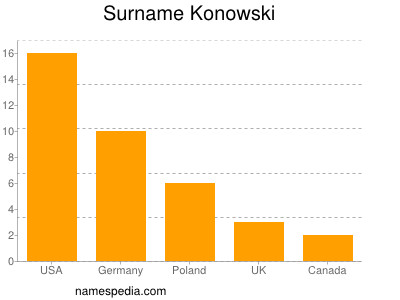 Surname Konowski