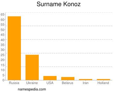 Surname Konoz