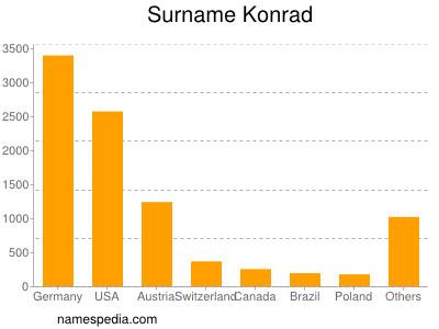 Surname Konrad