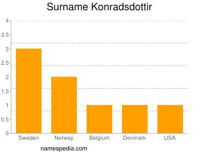 Surname Konradsdottir