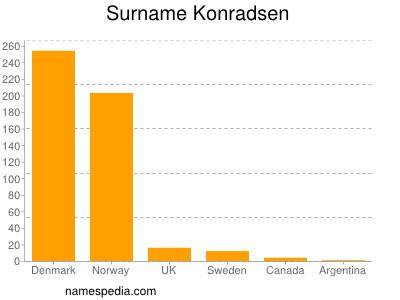 Surname Konradsen