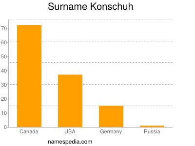 Familiennamen Konschuh