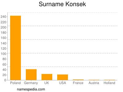 Surname Konsek