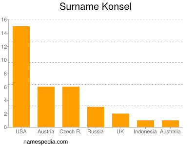Surname Konsel