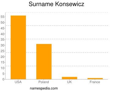 Surname Konsewicz