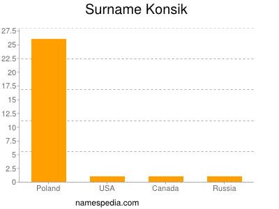 Surname Konsik