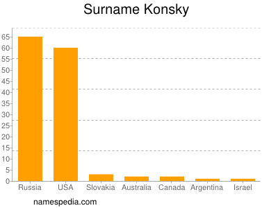 Surname Konsky