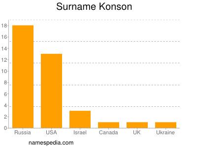Surname Konson